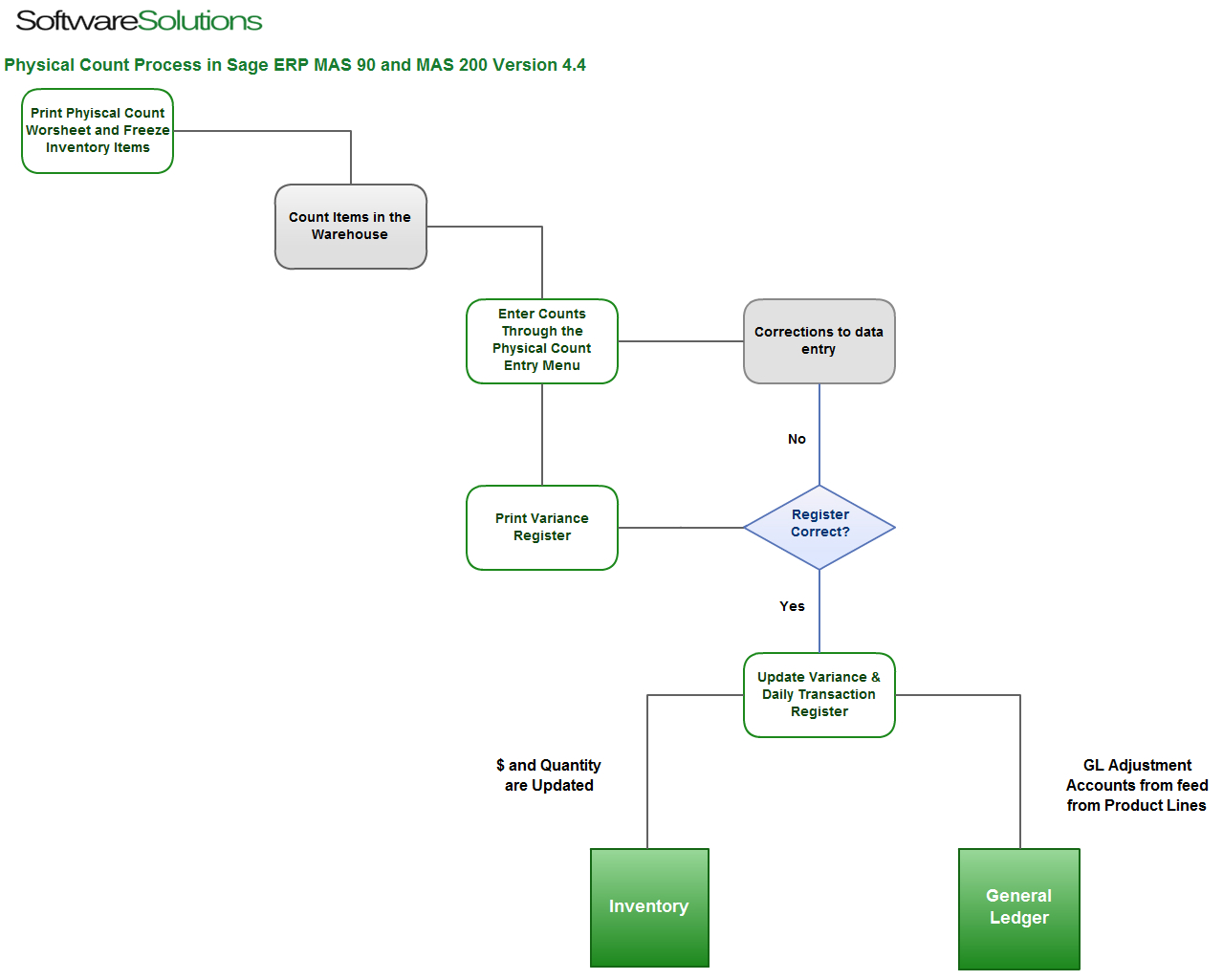 Sage ERP MAS90 and MAS200 Physical Count Flowchart